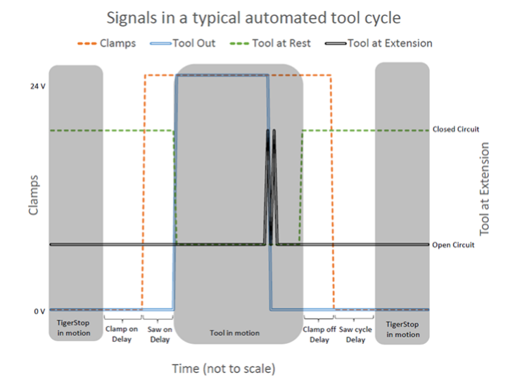 AIK Signal Chart