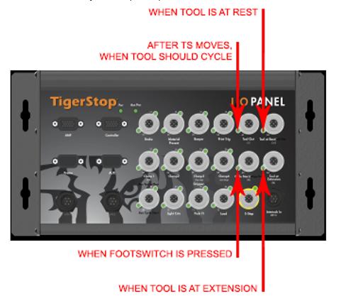Signaling IO panel