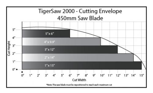 tigerstop-tigersaw-2000-cutting-envelope